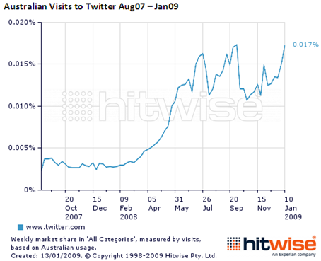 TwitterVisits-Jan09