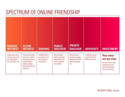 arauz-spectrum_friendship