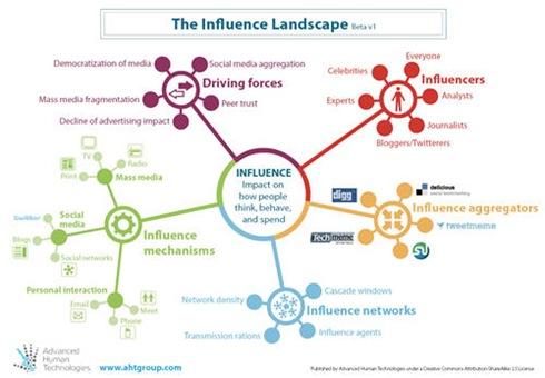 InfluenceLandscape_Betav1