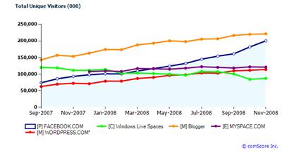 comcast-2008stats