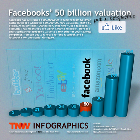 FacebookValuation