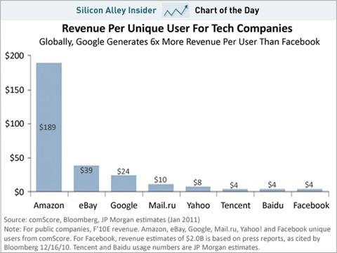 chart-of-the-day-revenue-per-unique-visitor-google-facebook-ebay-jan-2011