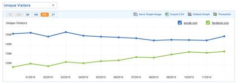 facebookvsgoogle2010