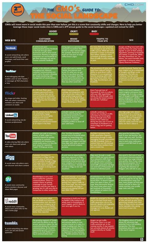CMOcom-SocialMediaLandscape2011