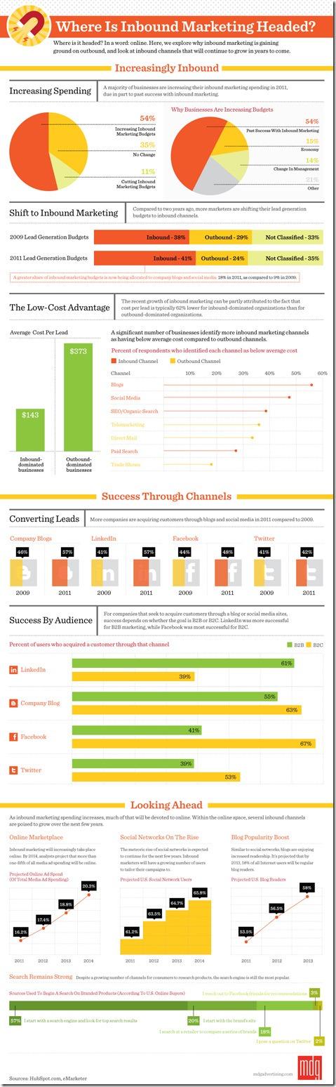 mdg_marketing_infographic-475