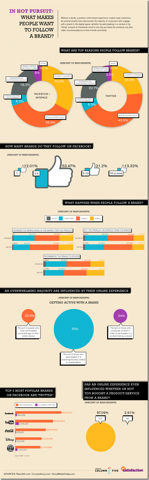 infographic-follow-brands-large-570x1836