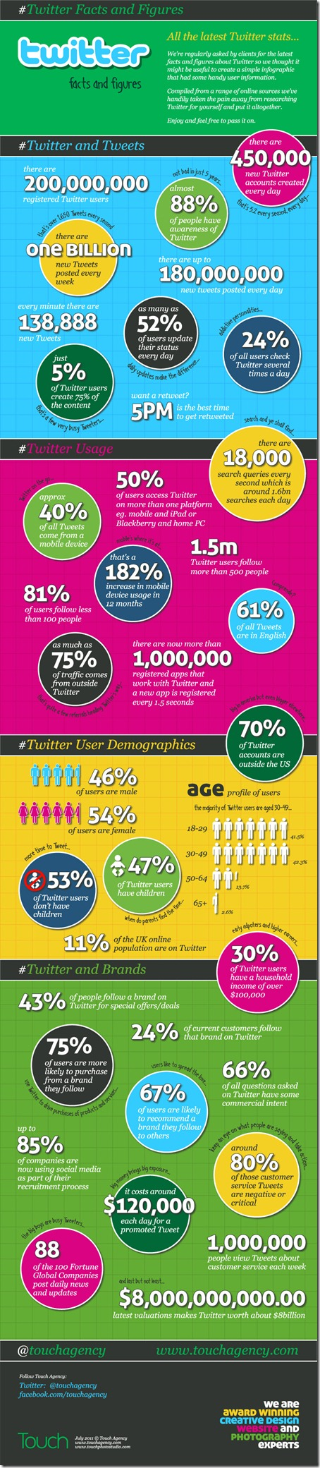 Touch-Twitter-Stats-Large