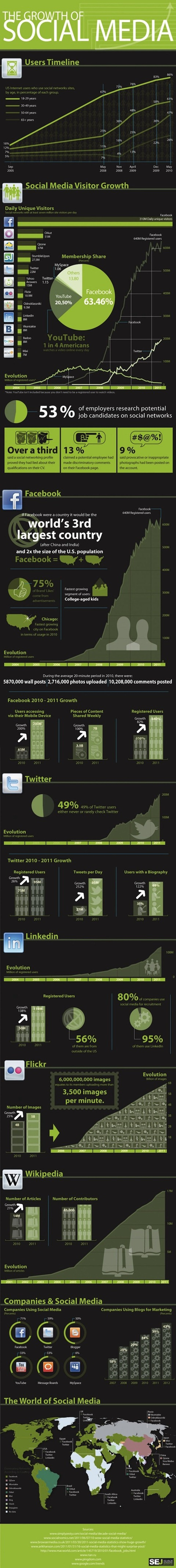 infographic-growthofsocialmedia