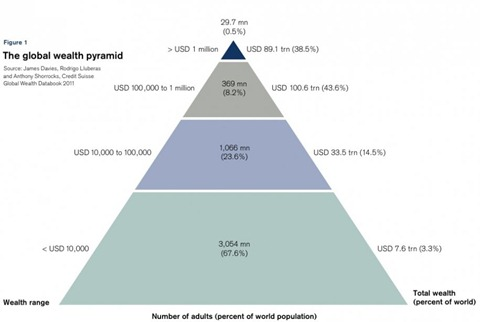 05-of-the-worlds-population-owns-385-of-its-wealth-this-is-insane (1)
