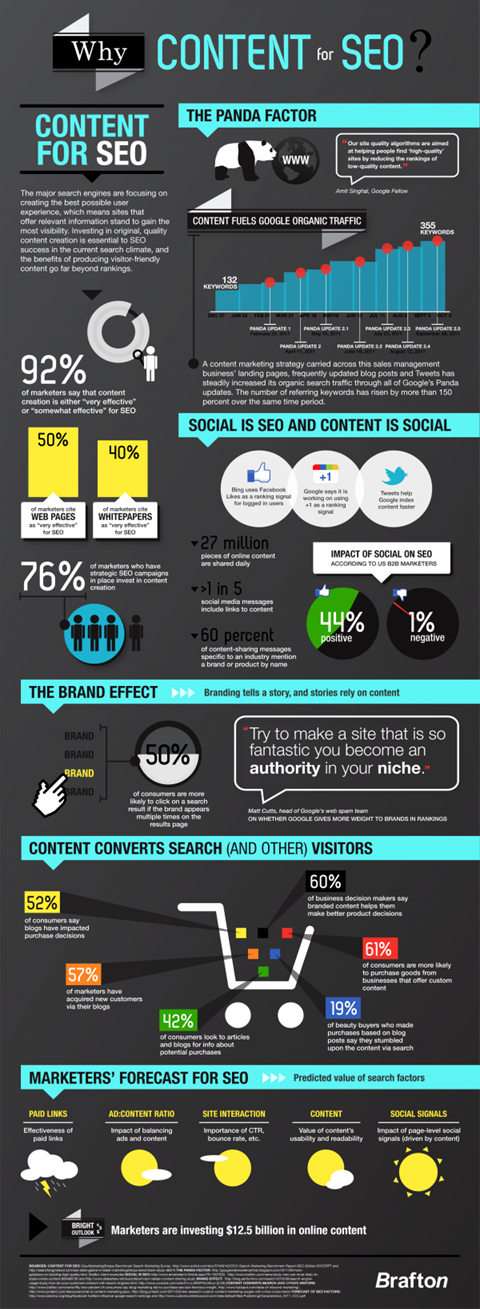 WhyContentForSEO_FINAL_2-600x1641