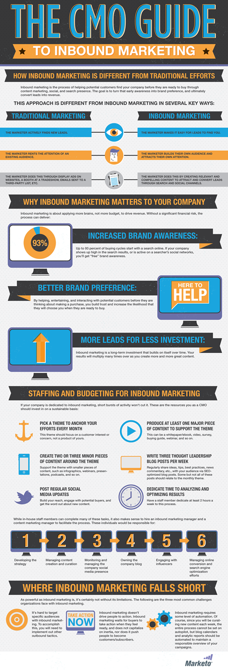 Inbound Marketing for CMOs image