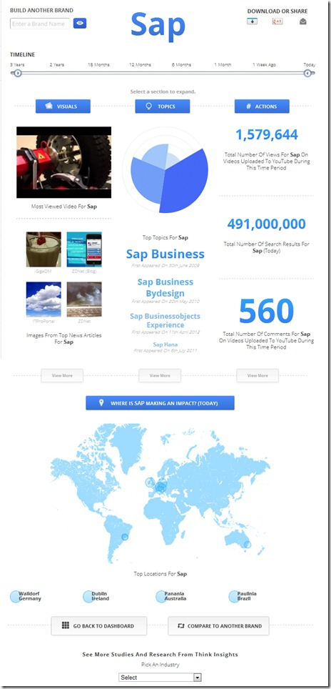 SAP-GoogleBrandImpressions