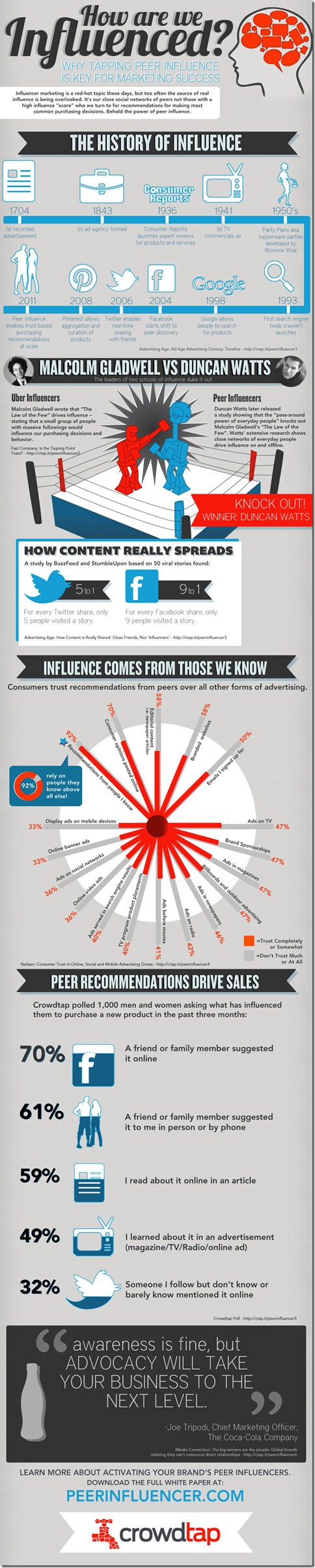 crowdtap-influence-marketing-infographic