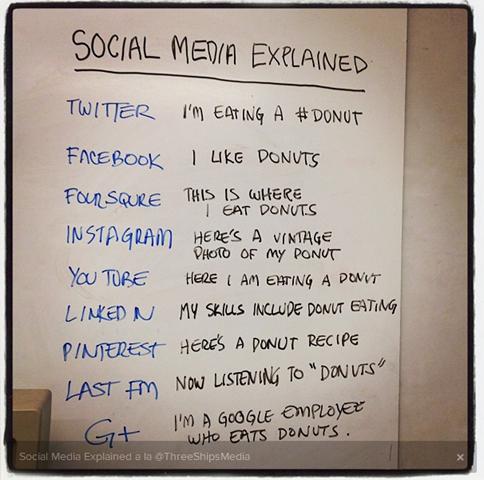 SocialMediaDonuts