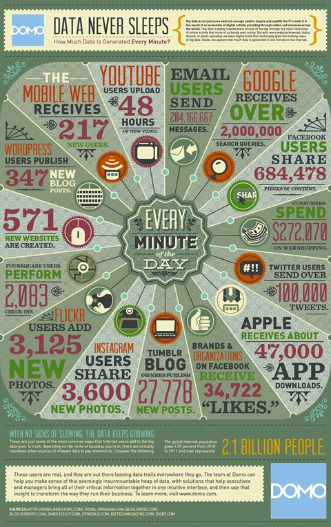 Every Minute On The Web: Statistics To Amaze You image