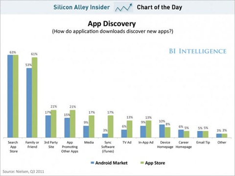 chart-of-the-day-how-people-find-apps-august-2012